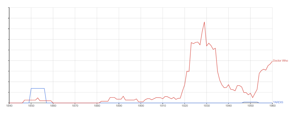 Doctor Who - Google Ngram