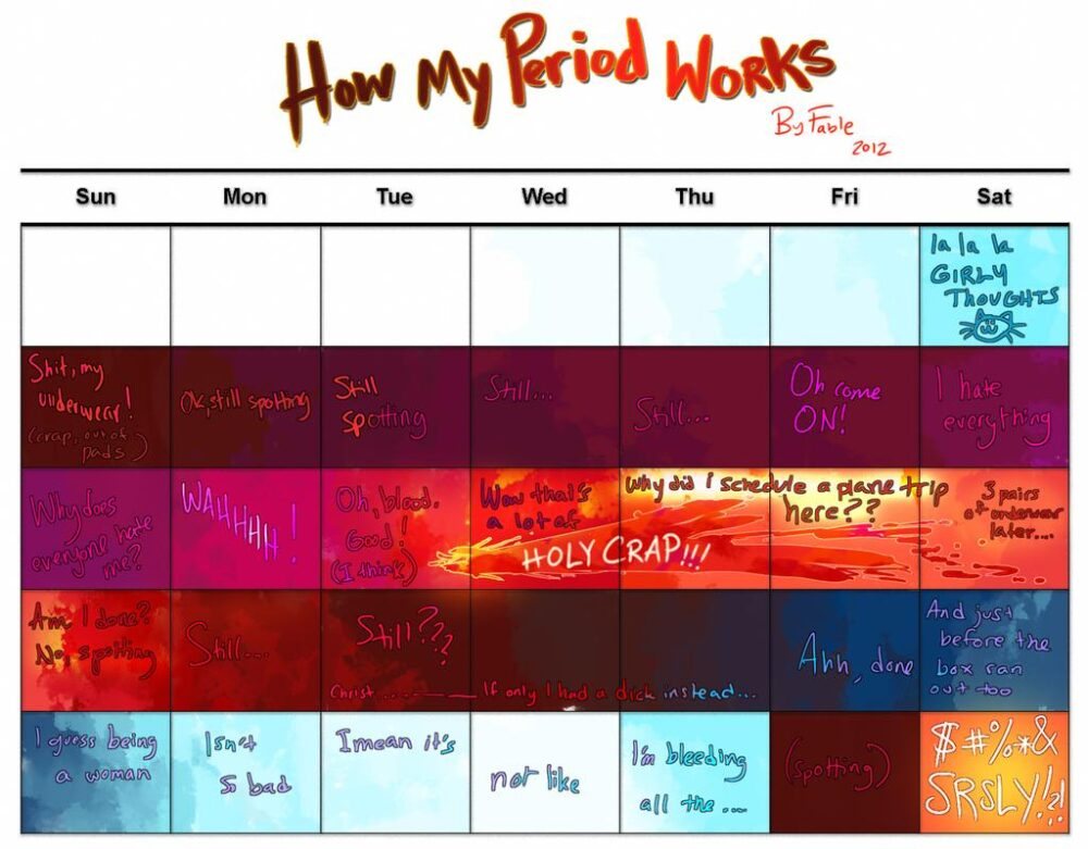 Fable – How my period works